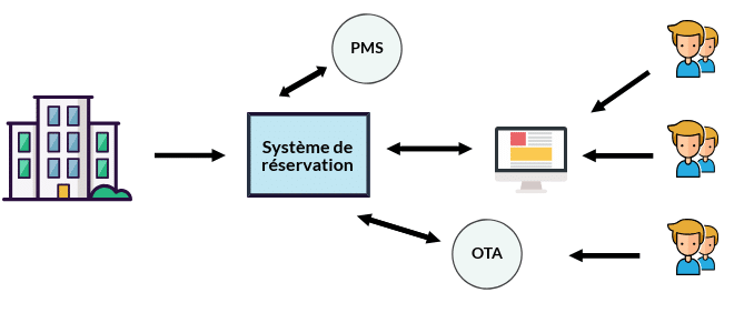 Schéma Système de réservation en ligne pour hotel